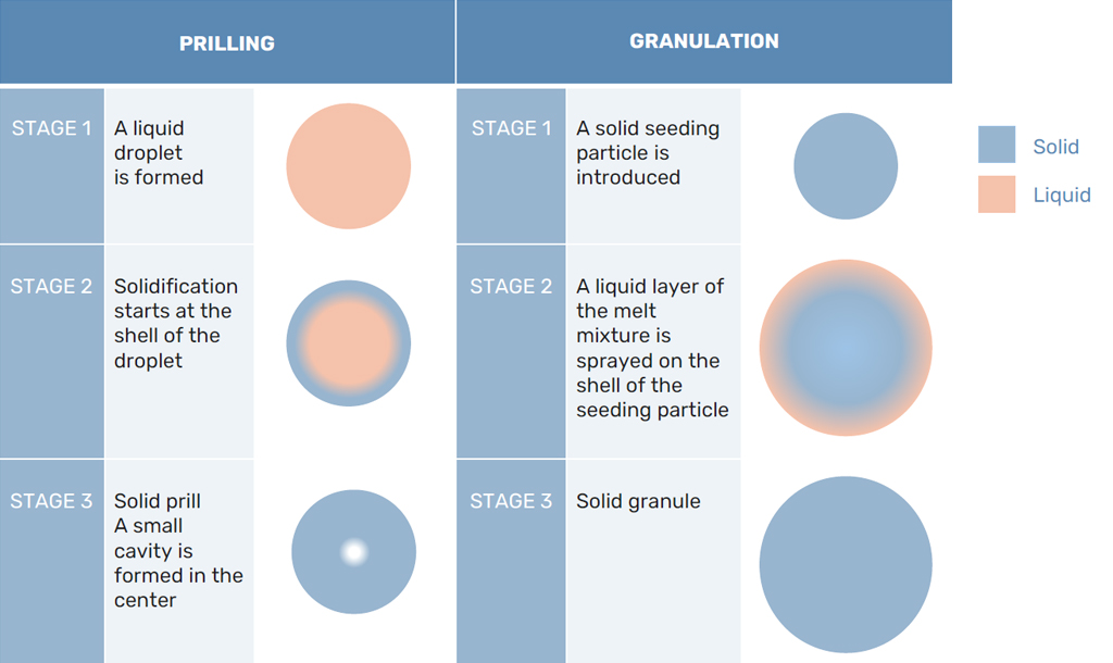 Difference solidification Prilling and Granulation
