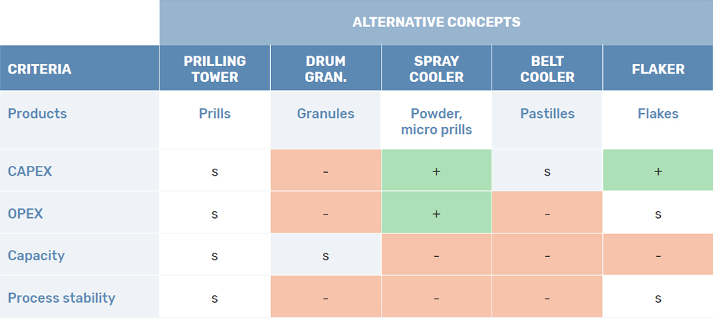 Pugh selection matrix differences solidification technologies